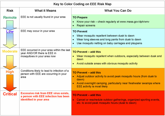 graphic describing EEE risk levels